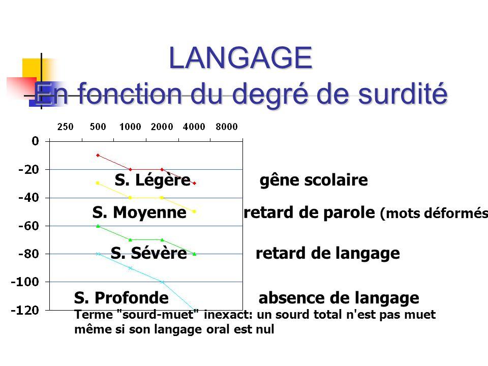 LANGAGE En fonction du degré de surdité S. Légère gêne scolaire S. Moyenne retard de parole (mots déformés ) S. Sévère retard de langage S. Profonde a
