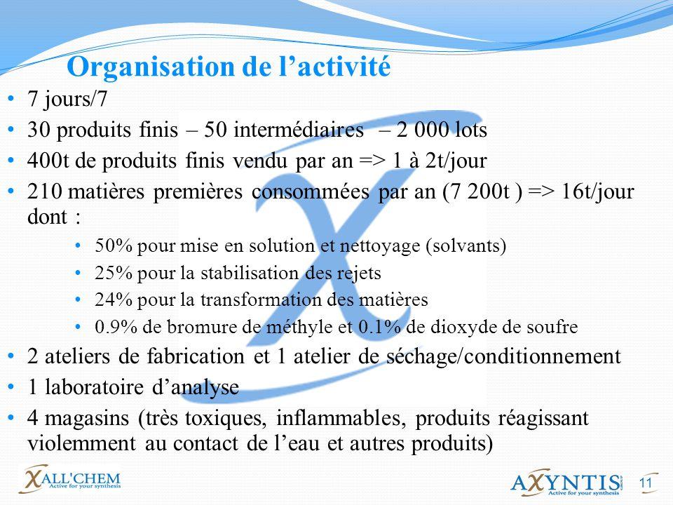 11 Organisation de lactivité 7 jours/7 30 produits finis – 50 intermédiaires – 2 000 lots 400t de produits finis vendu par an => 1 à 2t/jour 210 matiè