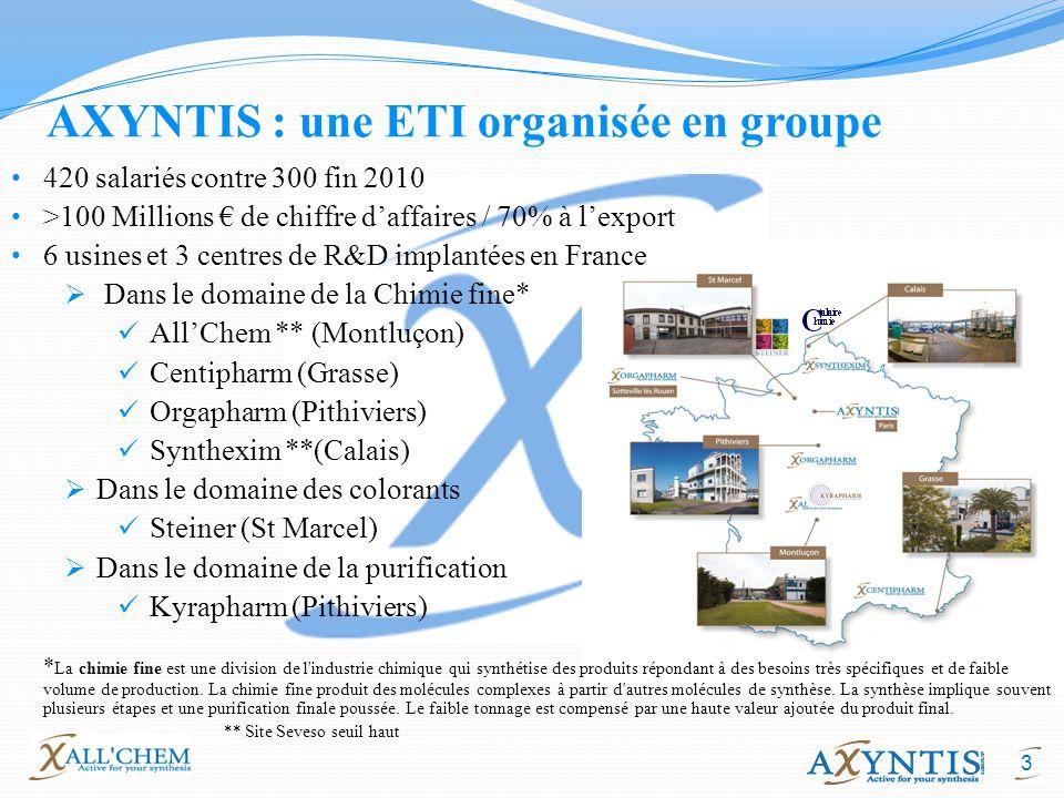 3 AXYNTIS : une ETI organisée en groupe 420 salariés contre 300 fin 2010 >100 Millions de chiffre daffaires / 70% à lexport 6 usines et 3 centres de R