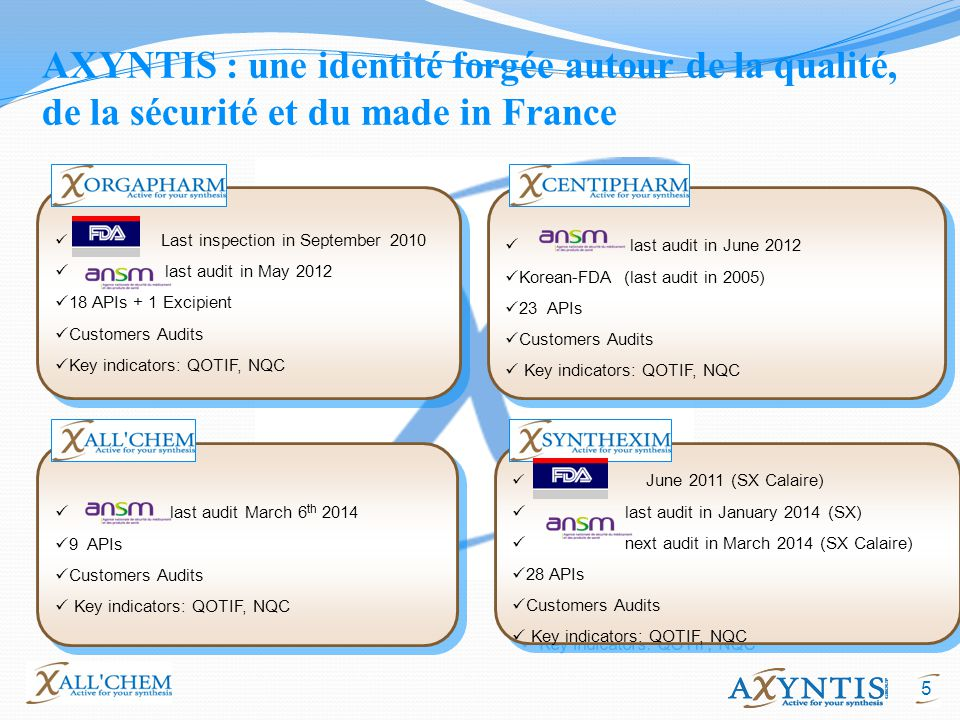 5 AXYNTIS : une identité forgée autour de la qualité, de la sécurité et du made in France Last inspection in September 2010 last audit in May 2012 18 APIs + 1 Excipient Customers Audits Key indicators: QOTIF, NQC Last inspection in September 2010 last audit in May 2012 18 APIs + 1 Excipient Customers Audits Key indicators: QOTIF, NQC last audit in June 2012 Korean-FDA (last audit in 2005) 23 APIs Customers Audits Key indicators: QOTIF, NQC last audit in June 2012 Korean-FDA (last audit in 2005) 23 APIs Customers Audits Key indicators: QOTIF, NQC last audit March 6 th 2014 9 APIs Customers Audits Key indicators: QOTIF, NQC last audit March 6 th 2014 9 APIs Customers Audits Key indicators: QOTIF, NQC June 2011 (SX Calaire) last audit in January 2014 (SX) next audit in March 2014 (SX Calaire) 28 APIs Customers Audits Key indicators: QOTIF, NQC June 2011 (SX Calaire) last audit in January 2014 (SX) next audit in March 2014 (SX Calaire) 28 APIs Customers Audits Key indicators: QOTIF, NQC