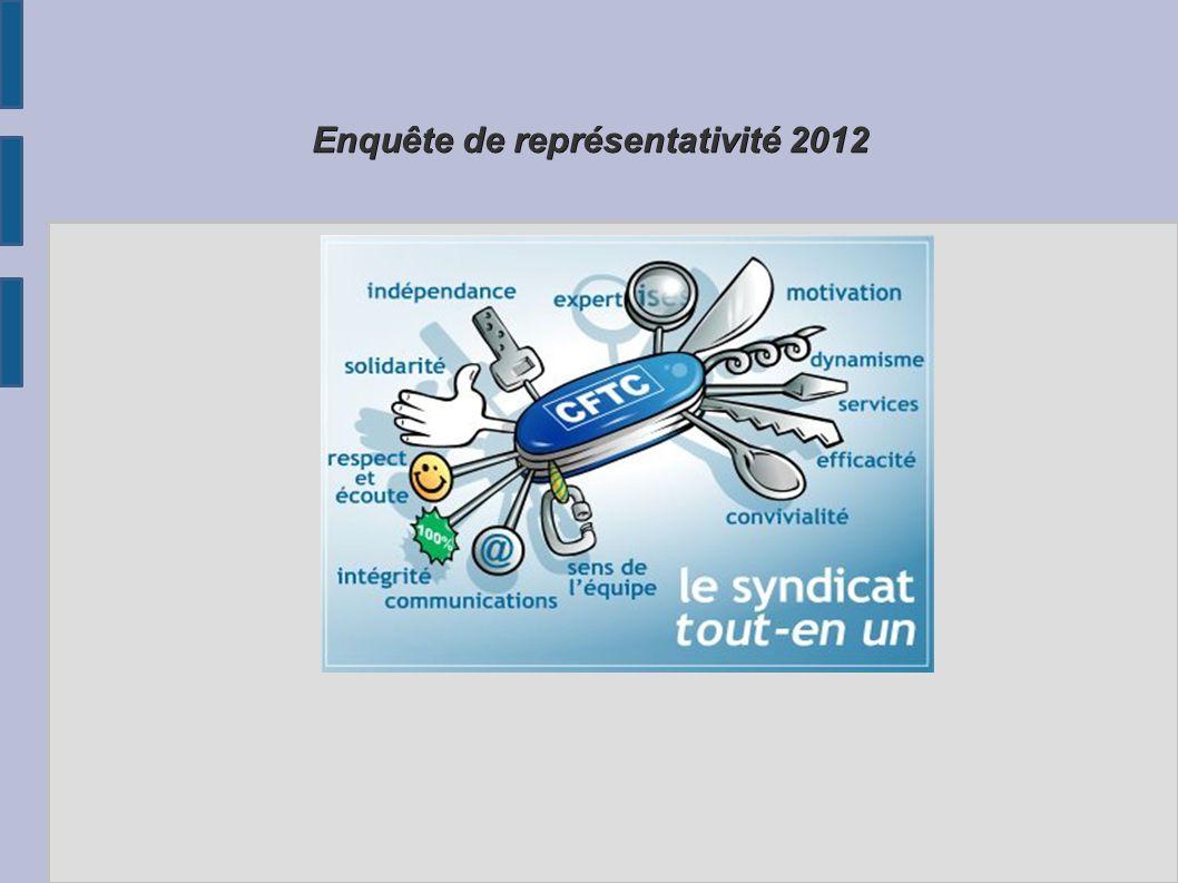 Enquête de représentativité 2012 VOTEZ CFTC A L 'ENQUETE DE REPRESENTATIVITE EN 2012