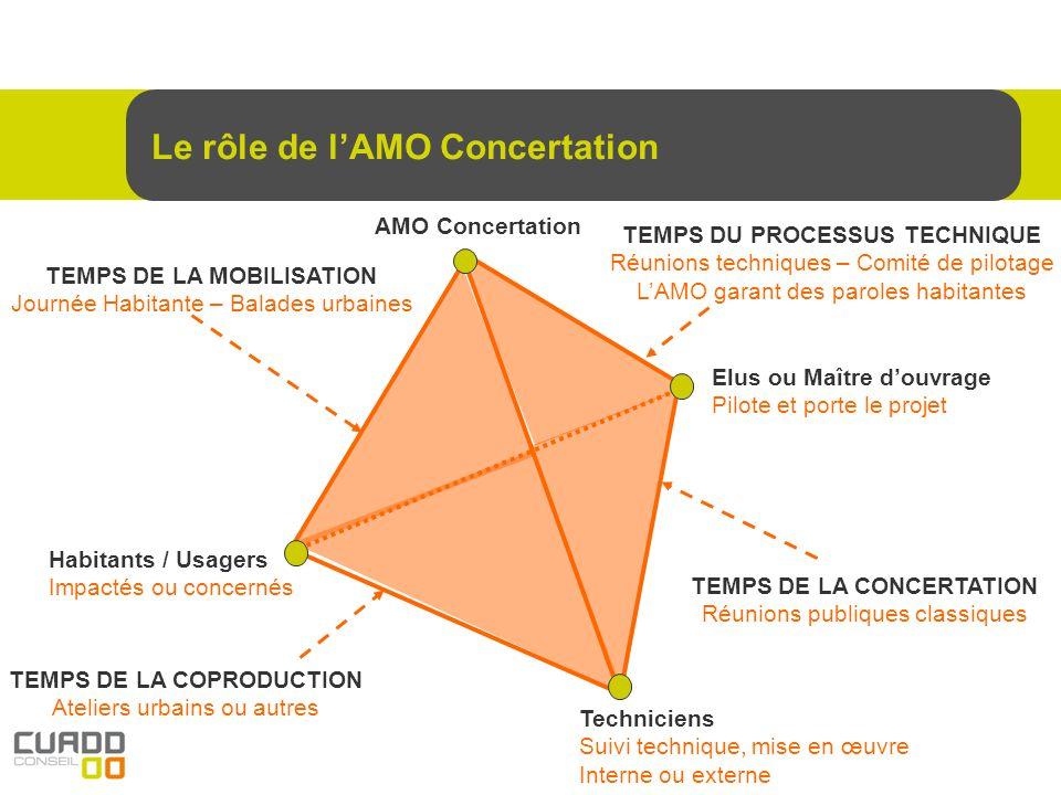 Le rôle de lAMO Concertation Habitants / Usagers Impactés ou concernés AMO Concertation Techniciens Suivi technique, mise en œuvre Interne ou externe