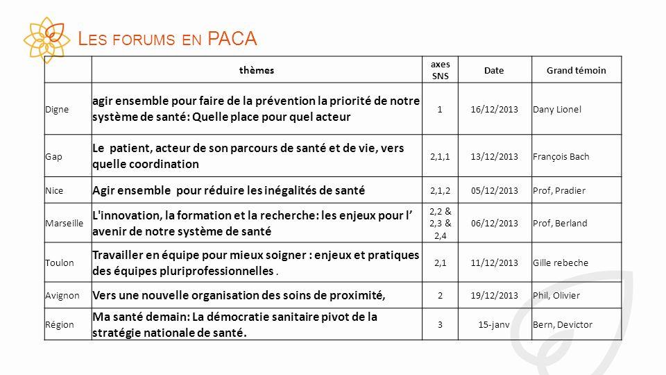 L ES FORUMS EN PACA thèmes axes SNS DateGrand témoin Digne agir ensemble pour faire de la prévention la priorité de notre système de santé: Quelle place pour quel acteur 116/12/2013Dany Lionel Gap Le patient, acteur de son parcours de santé et de vie, vers quelle coordination 2,1,113/12/2013François Bach Nice Agir ensemble pour réduire les inégalités de santé 2,1,205/12/2013Prof, Pradier Marseille L innovation, la formation et la recherche: les enjeux pour l avenir de notre système de santé 2,2 & 2,3 & 2,4 06/12/2013Prof, Berland Toulon Travailler en équipe pour mieux soigner : enjeux et pratiques des équipes pluriprofessionnelles.