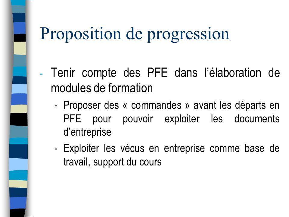 Proposition de progression - Tenir compte des PFE dans lélaboration de modules de formation -Proposer des « commandes » avant les départs en PFE pour pouvoir exploiter les documents dentreprise -Exploiter les vécus en entreprise comme base de travail, support du cours