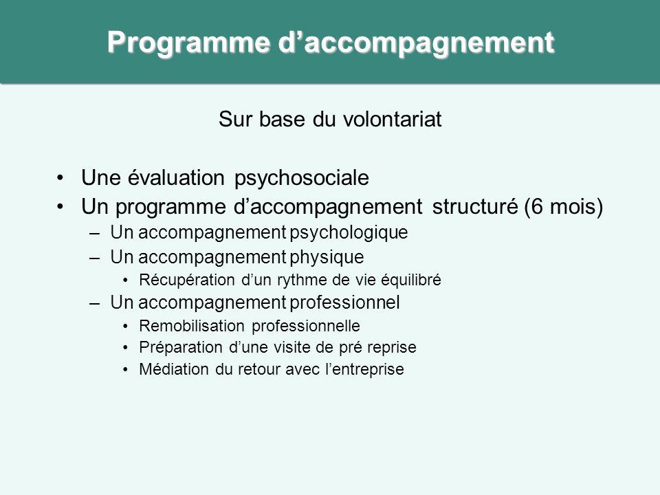 Sur base du volontariat Une évaluation psychosociale Un programme daccompagnement structuré (6 mois) –Un accompagnement psychologique –Un accompagneme