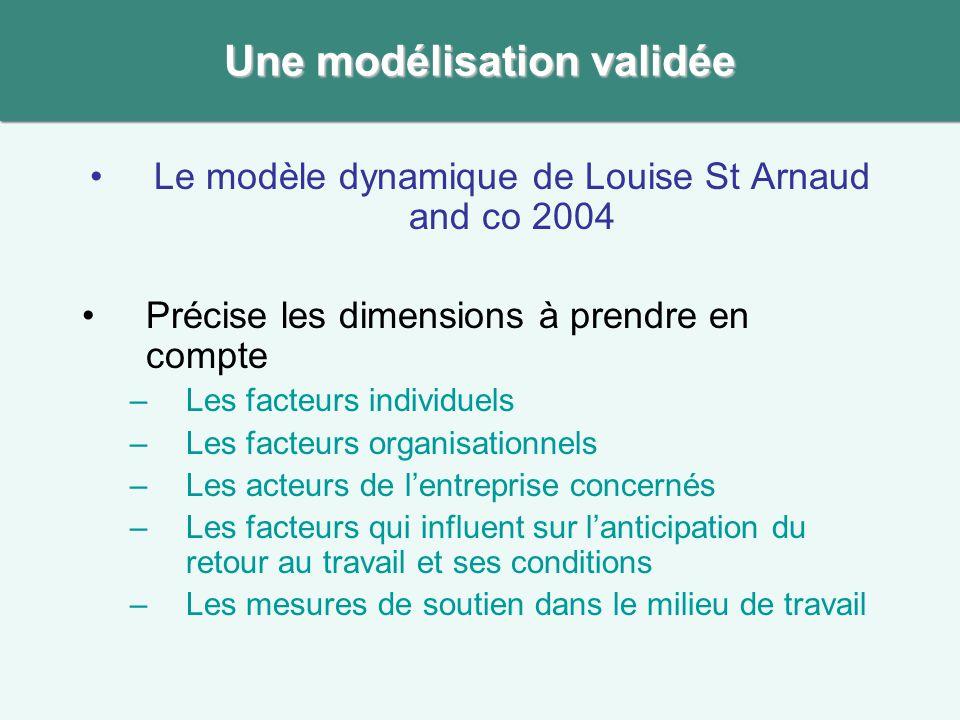 Le modèle dynamique de Louise St Arnaud and co 2004 Précise les dimensions à prendre en compte –Les facteurs individuels –Les facteurs organisationnel