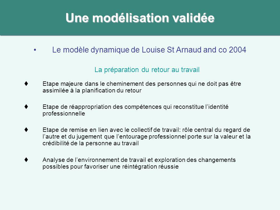 Le modèle dynamique de Louise St Arnaud and co 2004 La préparation du retour au travail Etape majeure dans le cheminement des personnes qui ne doit pa