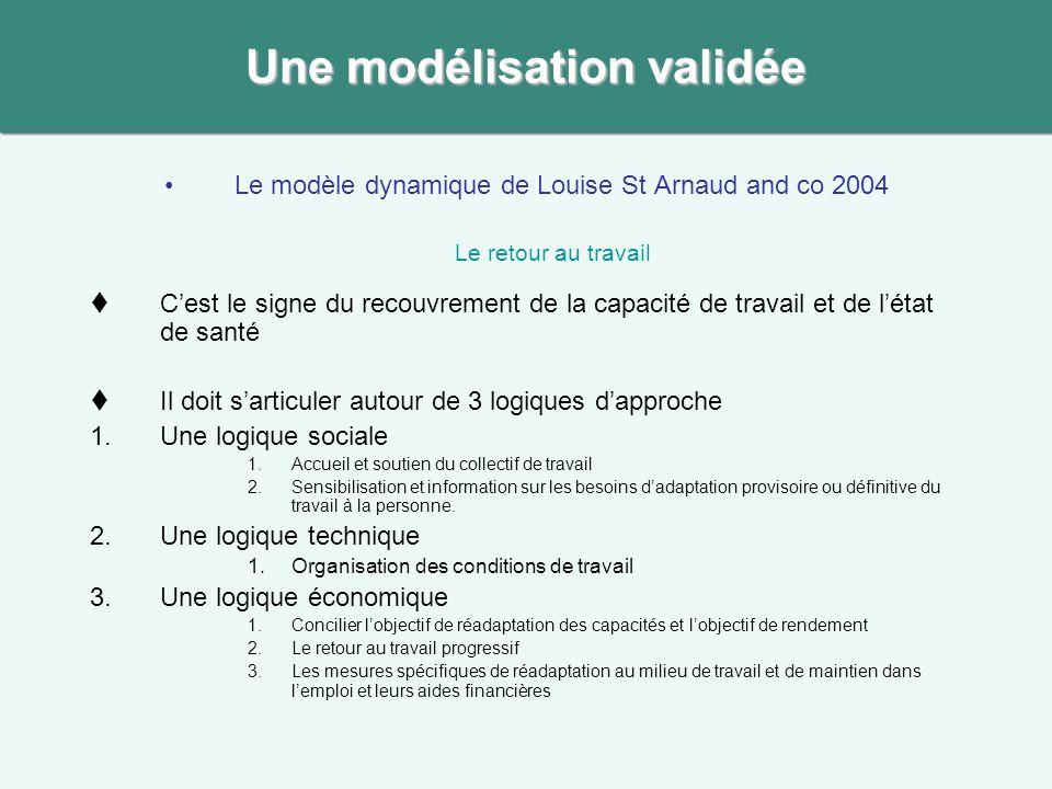 Le modèle dynamique de Louise St Arnaud and co 2004 Le retour au travail Cest le signe du recouvrement de la capacité de travail et de létat de santé