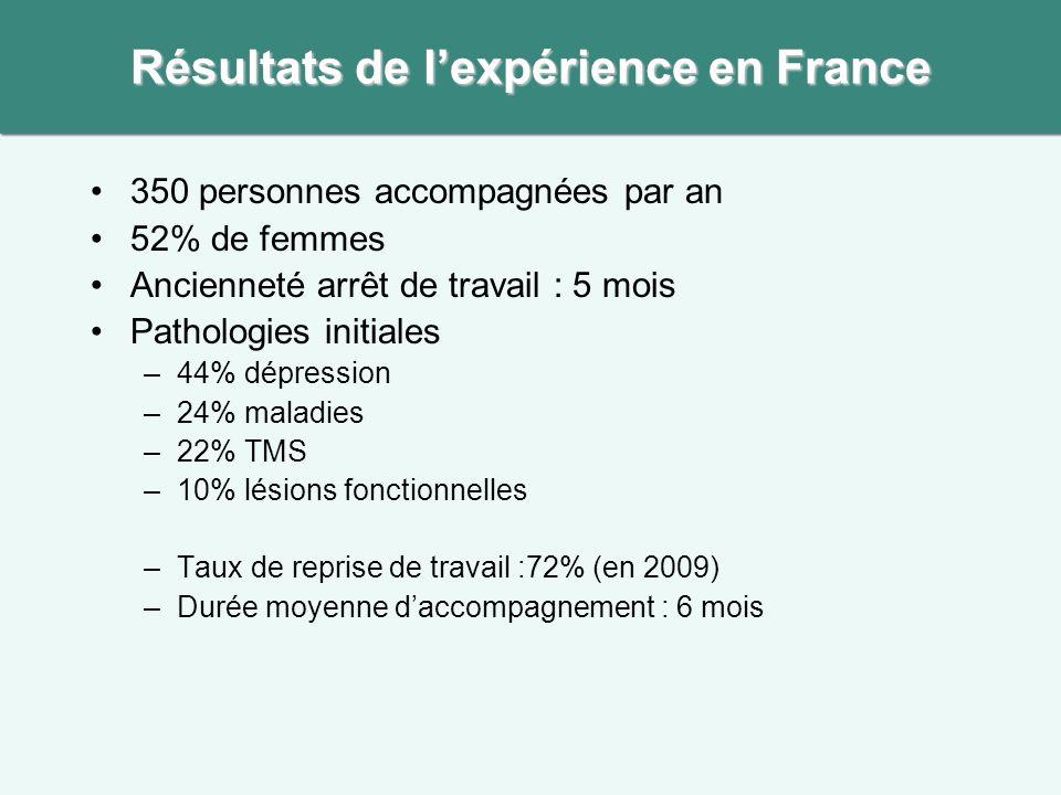 350 personnes accompagnées par an 52% de femmes Ancienneté arrêt de travail : 5 mois Pathologies initiales –44% dépression –24% maladies –22% TMS –10%