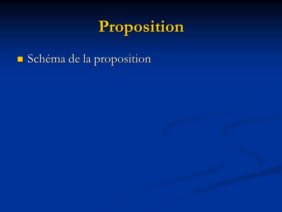 Proposition Schéma de la proposition Schéma de la proposition