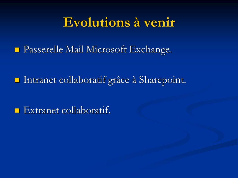 Evolutions à venir Passerelle Mail Microsoft Exchange. Passerelle Mail Microsoft Exchange. Intranet collaboratif grâce à Sharepoint. Intranet collabor