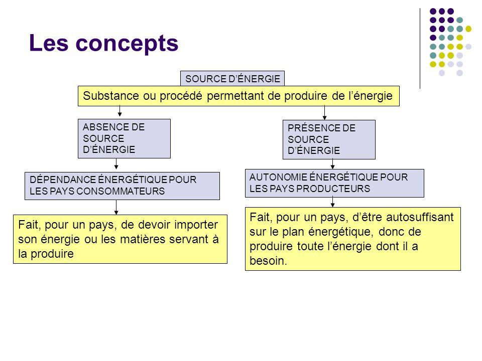 Les concepts SOURCE DÉNERGIE Substance ou procédé permettant de produire de lénergie ABSENCE DE SOURCE DÉNERGIE PRÉSENCE DE SOURCE DÉNERGIE DÉPENDANCE