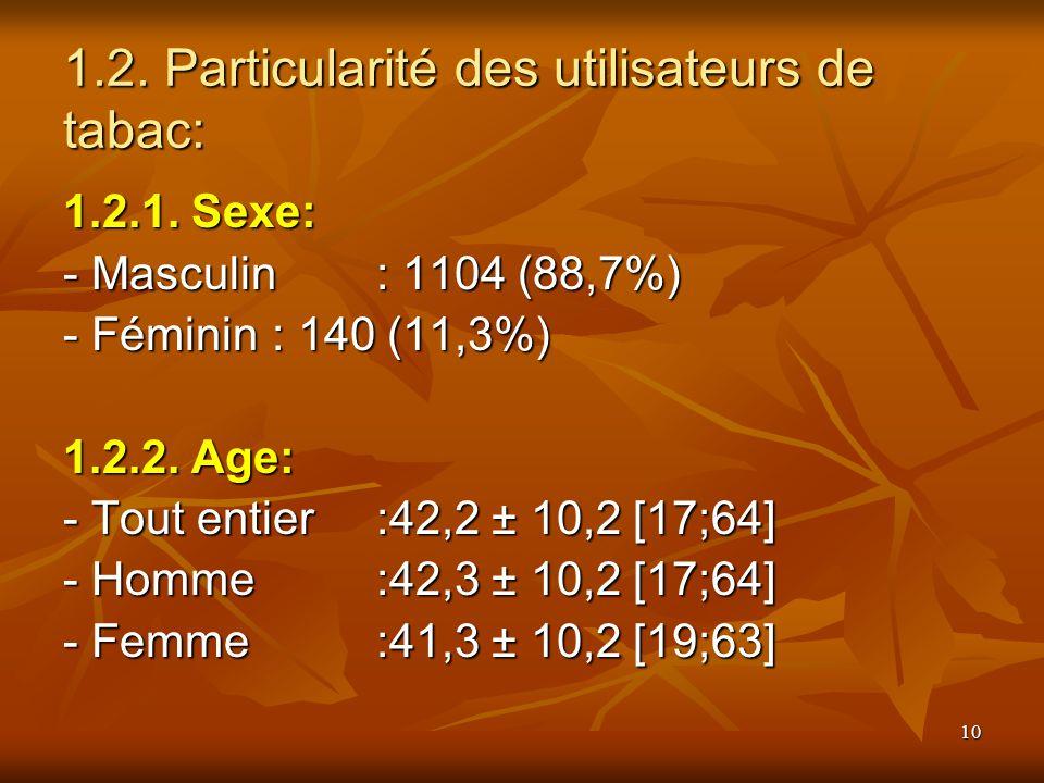 10 1.2. Particularité des utilisateurs de tabac: 1.2.1. Sexe: - Masculin: 1104 (88,7%) - Masculin: 1104 (88,7%) - Féminin: 140 (11,3%) 1.2.2. Age: - T