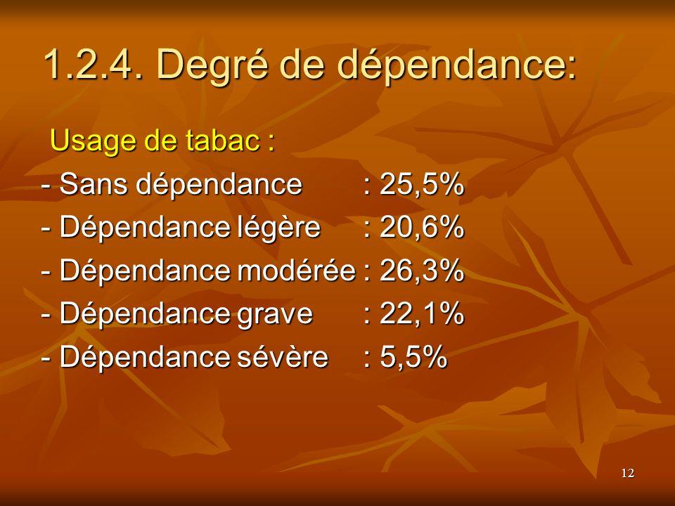 12 1.2.4. Degré de dépendance: Usage de tabac : Usage de tabac : - Sans dépendance : 25,5% - Dépendance légère: 20,6% - Dépendance modérée: 26,3% - Dé