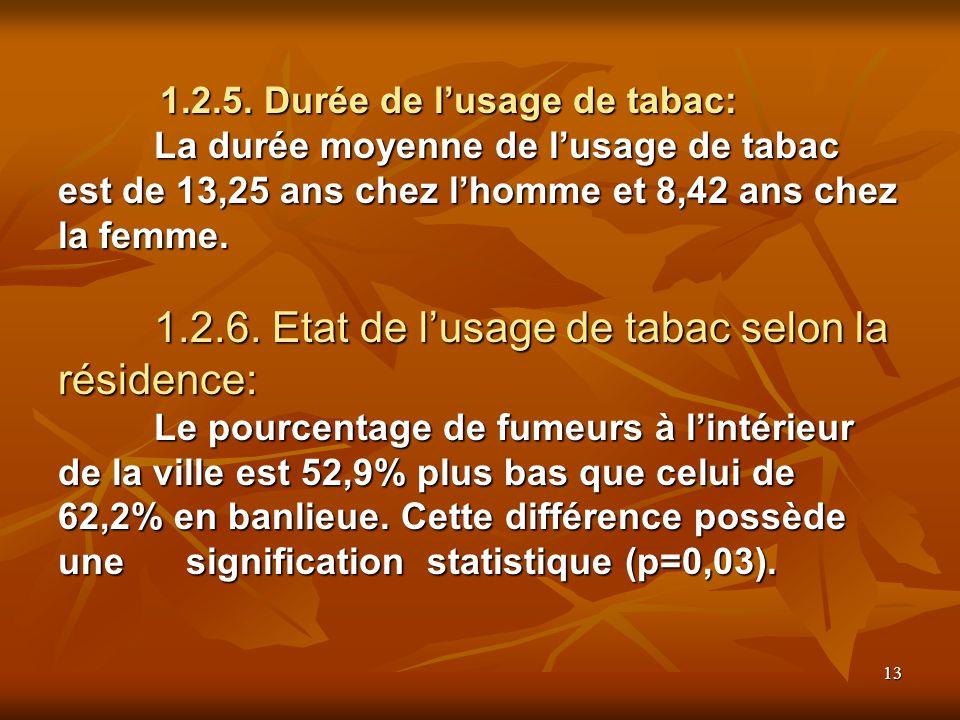 13 1.2.5. Durée de lusage de tabac: La durée moyenne de lusage de tabac est de 13,25 ans chez lhomme et 8,42 ans chez la femme. 1.2.6. Etat de lusage