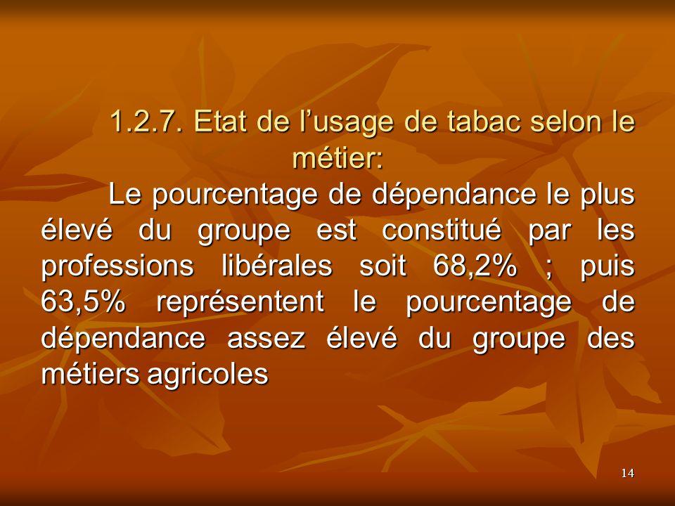 14 1.2.7. Etat de lusage de tabac selon le métier: Le pourcentage de dépendance le plus élevé du groupe est constitué par les professions libérales so