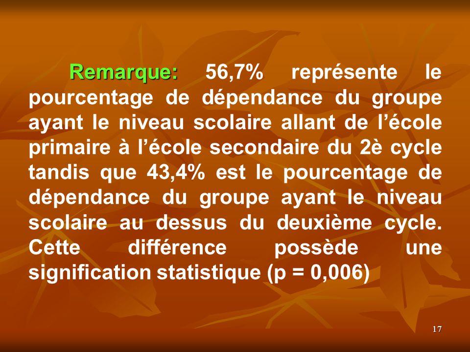 17 Remarque: Remarque: 56,7% représente le pourcentage de dépendance du groupe ayant le niveau scolaire allant de lécole primaire à lécole secondaire du 2è cycle tandis que 43,4% est le pourcentage de dépendance du groupe ayant le niveau scolaire au dessus du deuxième cycle.