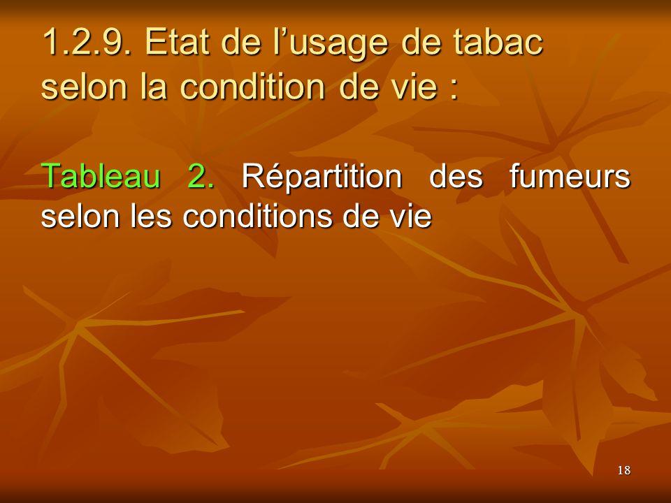 18 1.2.9. Etat de lusage de tabac selon la condition de vie : Tableau 2. Répartition des fumeurs selon les conditions de vie