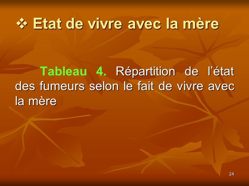 24 Etat de vivre avec la mère Etat de vivre avec la mère Répartition de létat des fumeurs selon le fait de vivre avec la mère Tableau 4.