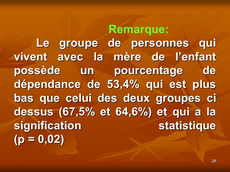 26 Le groupe de personnes qui vivent avec la mère de lenfant possède un pourcentage de dépendance de 53,4% qui est plus bas que celui des deux groupes ci dessus (67,5% et 64,6%) et qui a la signification statistique (p = 0,02) Remarque: Le groupe de personnes qui vivent avec la mère de lenfant possède un pourcentage de dépendance de 53,4% qui est plus bas que celui des deux groupes ci dessus (67,5% et 64,6%) et qui a la signification statistique (p = 0,02)