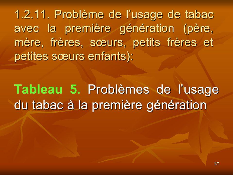 27 1.2.11. Problème de lusage de tabac avec la première génération (père, mère, frères, sœurs, petits frères et petites sœurs enfants): Problèmes de l
