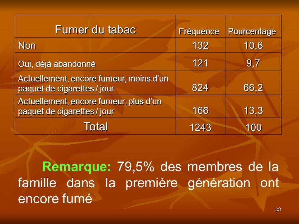 28 Fumer du tabac FréquencePourcentage Non13210,6 Oui, déjà abandonné 1219,7 Actuellement, encore fumeur, moins dun paquet de cigarettes / jour 82466,2 Actuellement, encore fumeur, plus dun paquet de cigarettes / jour 16613,3 Total1243100 Remarque: 79,5% des membres de la famille dans la première génération ont encore fumé