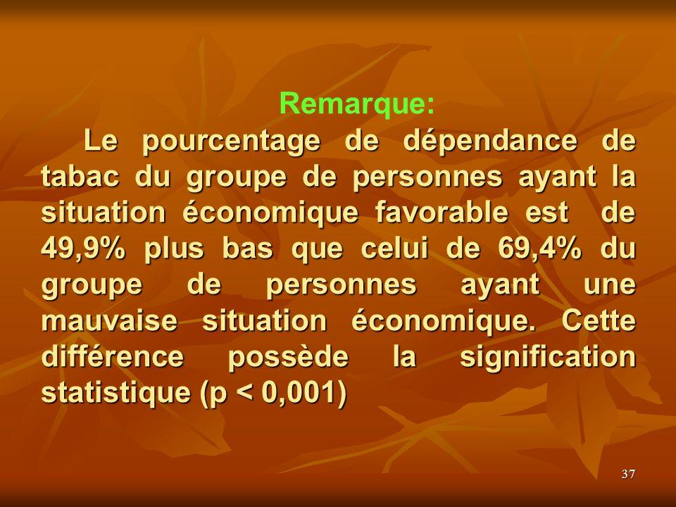 37 Le pourcentage de dépendance de tabac du groupe de personnes ayant la situation économique favorable est de 49,9% plus bas que celui de 69,4% du groupe de personnes ayant une mauvaise situation économique.