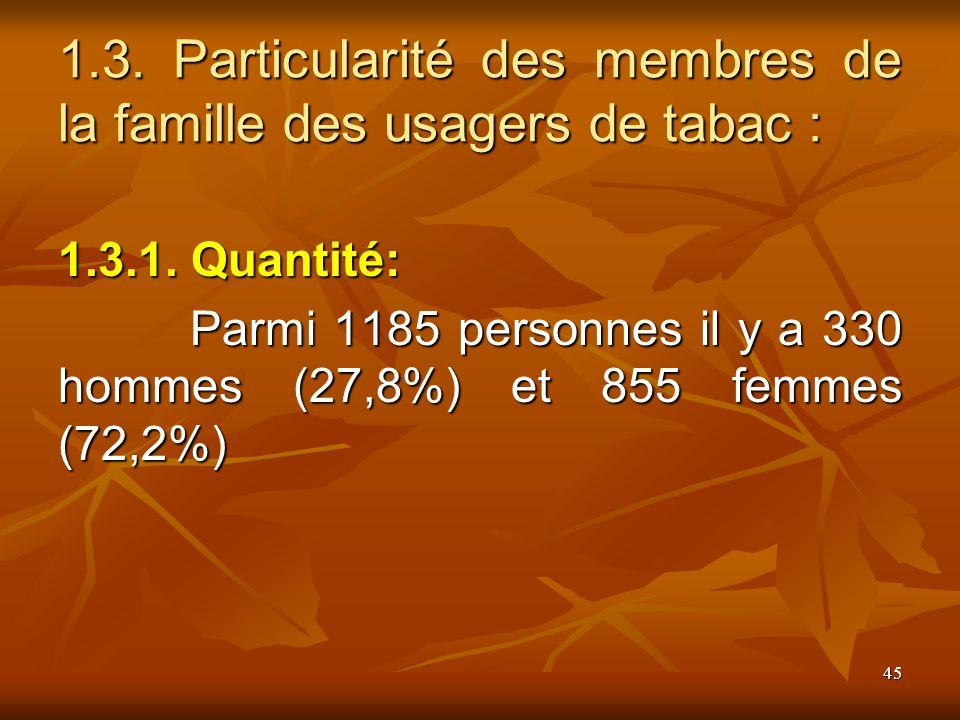 45 1.3. Particularité des membres de la famille des usagers de tabac : 1.3.1.