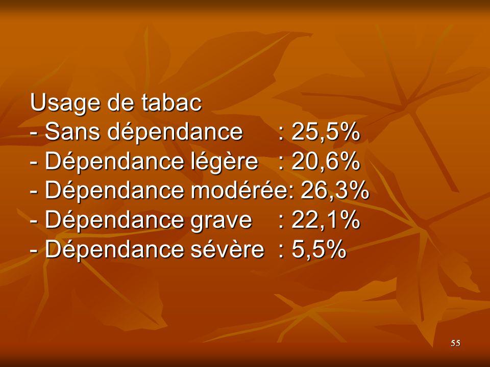 55 Usage de tabac - Sans dépendance: 25,5% - Dépendance légère: 20,6% - Dépendance modérée: 26,3% - Dépendance grave : 22,1% - Dépendance sévère : 5,5%