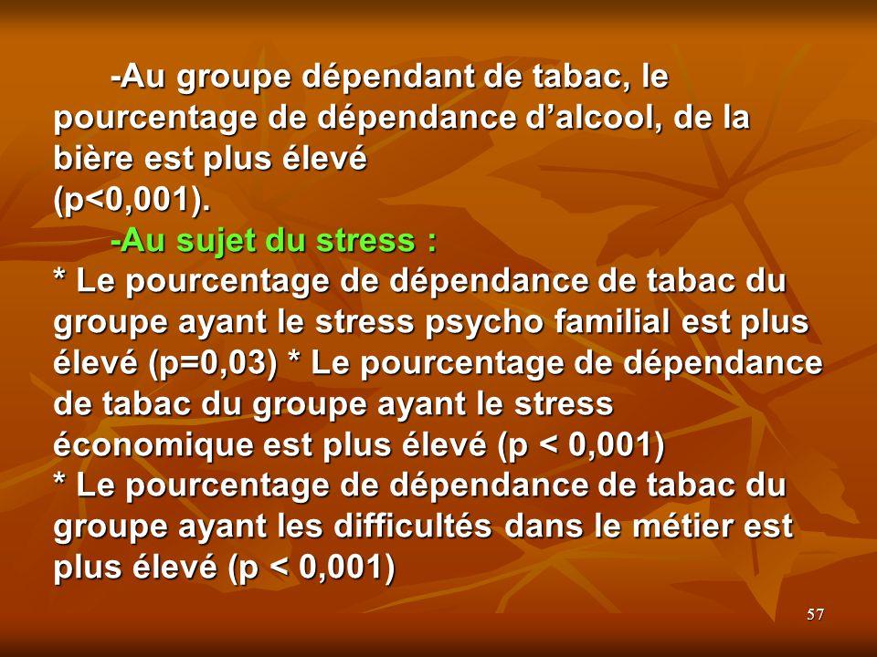 57 -Au groupe dépendant de tabac, le pourcentage de dépendance dalcool, de la bière est plus élevé (p<0,001).