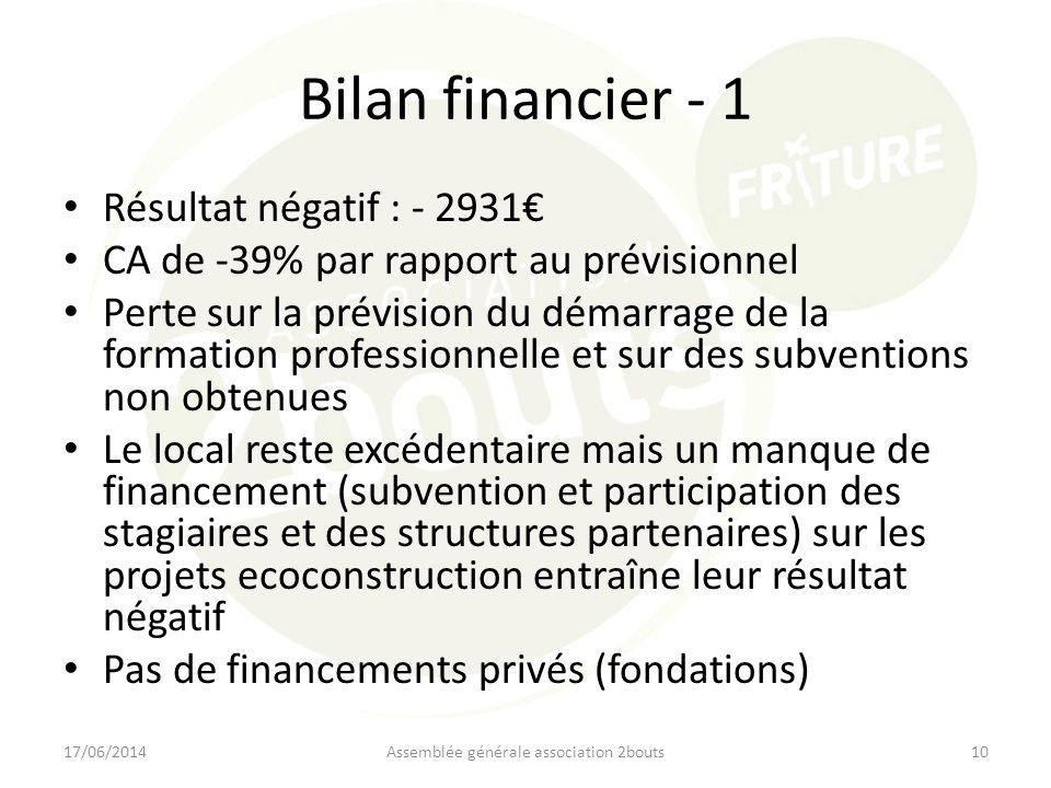 Bilan financier - 1 Résultat négatif : - 2931 CA de -39% par rapport au prévisionnel Perte sur la prévision du démarrage de la formation professionnel