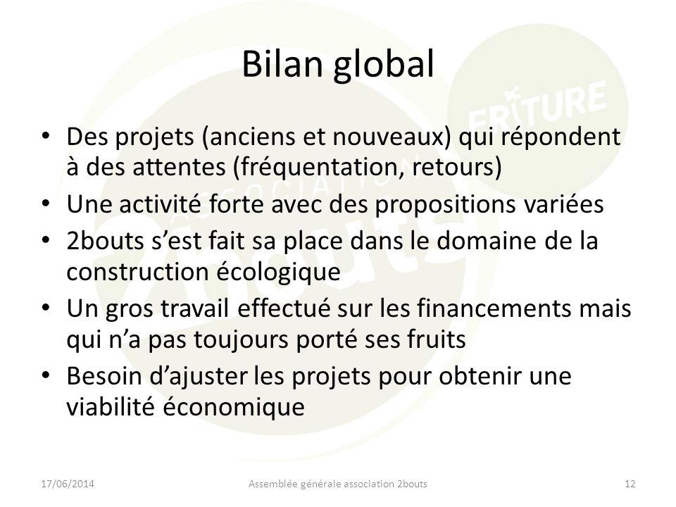 Bilan global Des projets (anciens et nouveaux) qui répondent à des attentes (fréquentation, retours) Une activité forte avec des propositions variées