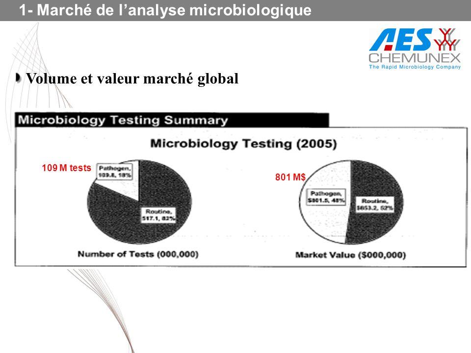 1- Marché de lanalyse microbiologique 801 M$ 109 M tests Volume et valeur marché global