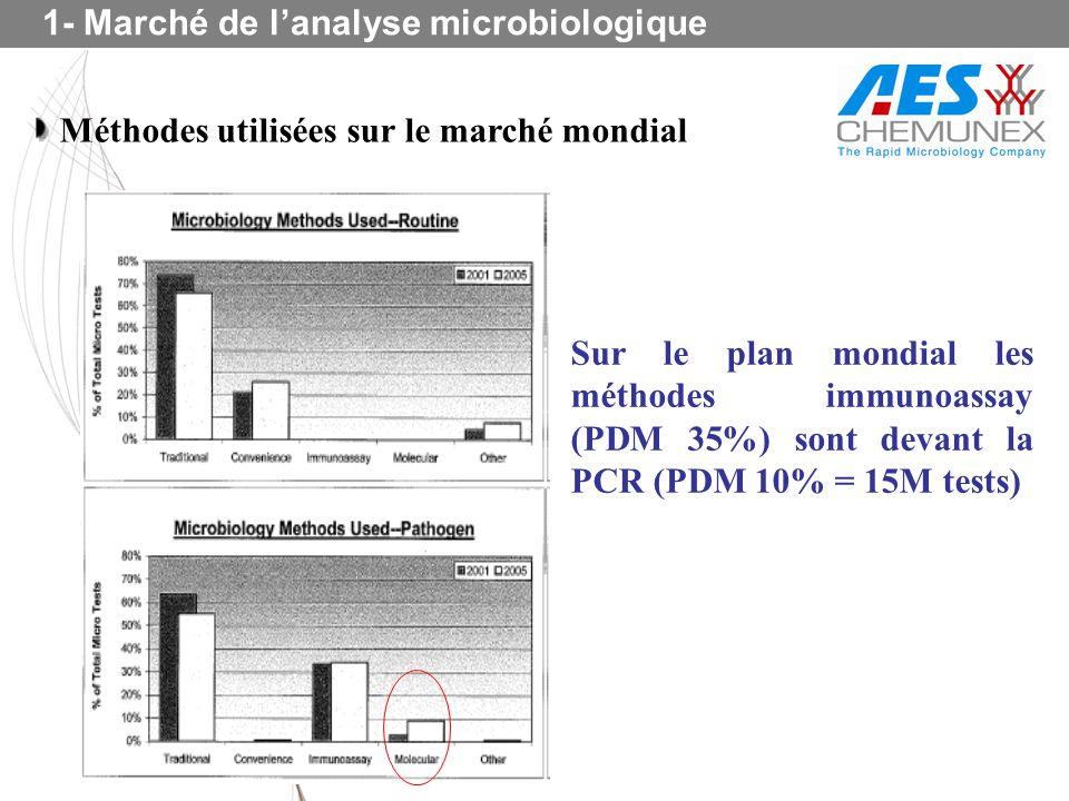 Sur le plan mondial les méthodes immunoassay (PDM 35%) sont devant la PCR (PDM 10% = 15M tests) 1- Marché de lanalyse microbiologique Méthodes utilisé