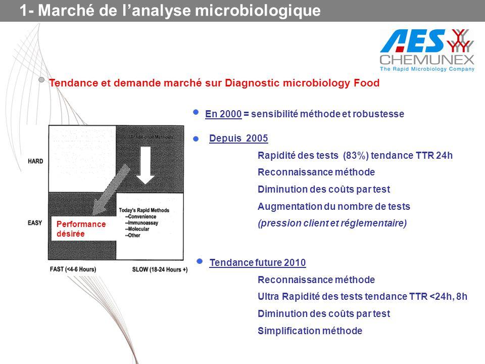 Tendance et demande marché sur Diagnostic microbiology Food Performance désirée En 2000 = sensibilité méthode et robustesse Depuis 2005 Rapidité des t