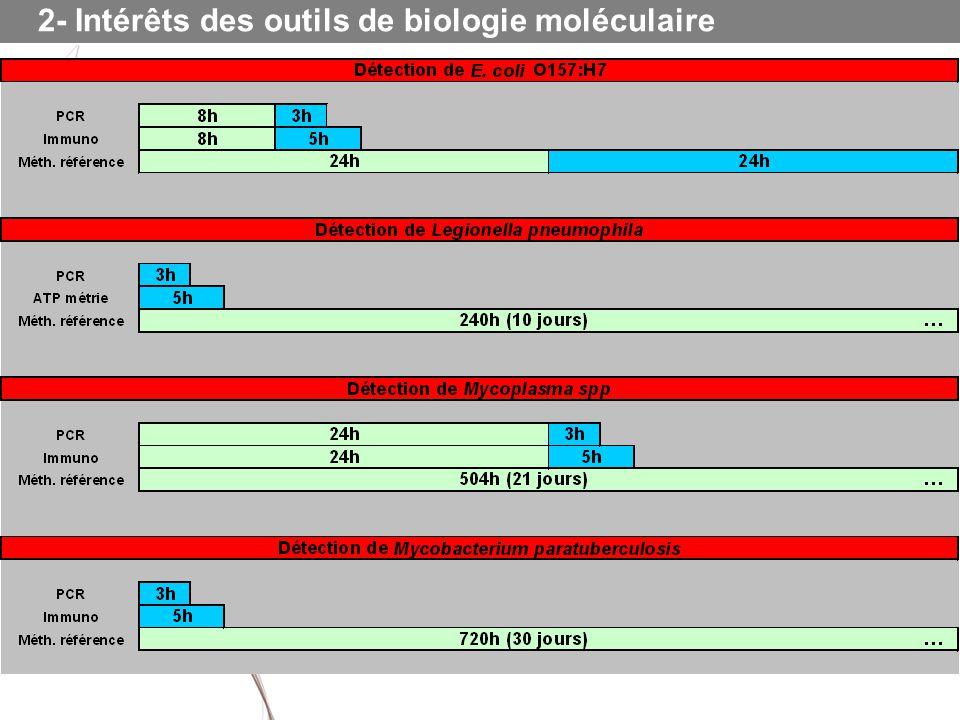 2- Intérêts des outils de biologie moléculaire