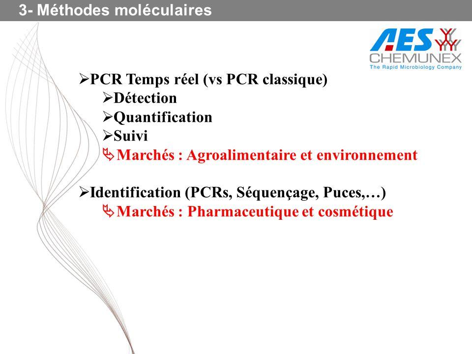 3- Méthodes moléculaires PCR Temps réel (vs PCR classique) Détection Quantification Suivi Marchés : Agroalimentaire et environnement Identification (P
