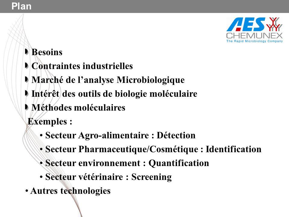 Besoins Contraintes industrielles Marché de lanalyse Microbiologique Intérêt des outils de biologie moléculaire Méthodes moléculaires Exemples : Secte