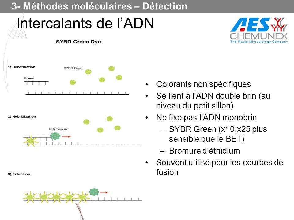 Colorants non spécifiques Se lient à lADN double brin (au niveau du petit sillon) Ne fixe pas lADN monobrin –SYBR Green (x10,x25 plus sensible que le