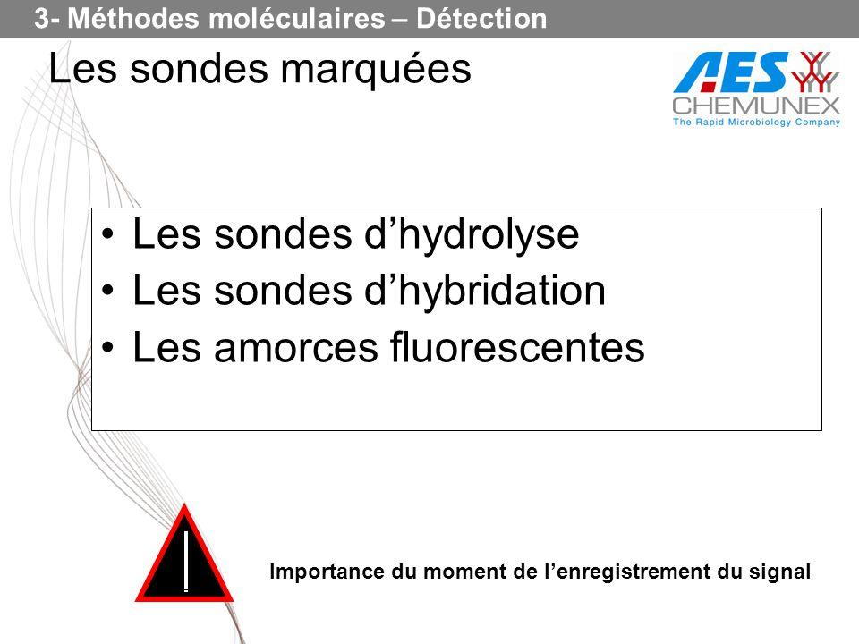 Les sondes dhydrolyse Les sondes dhybridation Les amorces fluorescentes Importance du moment de lenregistrement du signal Les sondes marquées 3- Métho