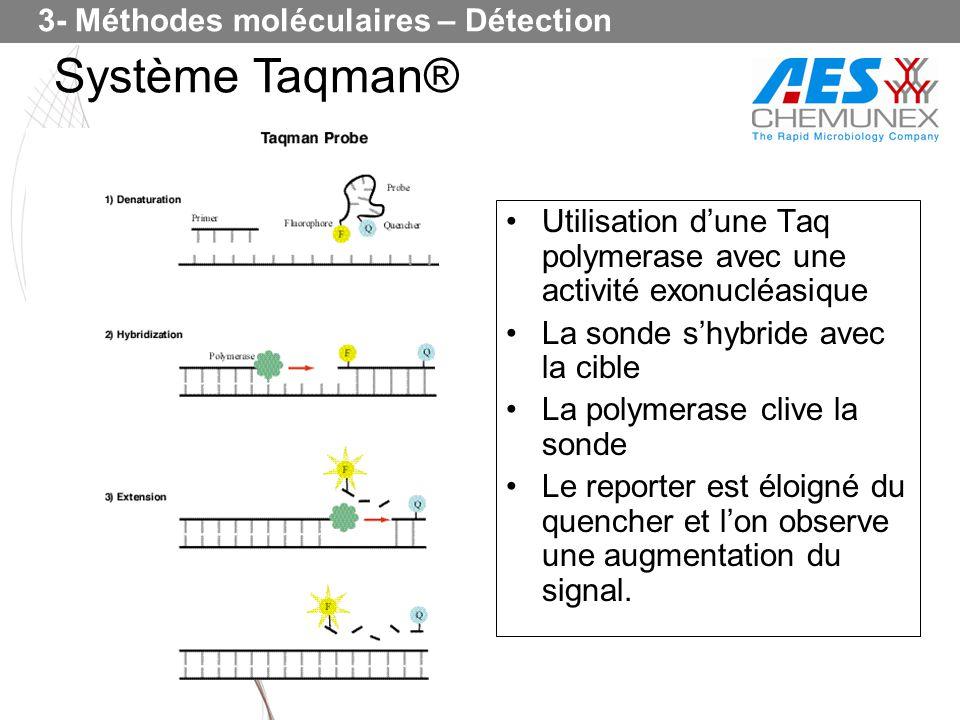 Utilisation dune Taq polymerase avec une activité exonucléasique La sonde shybride avec la cible La polymerase clive la sonde Le reporter est éloigné