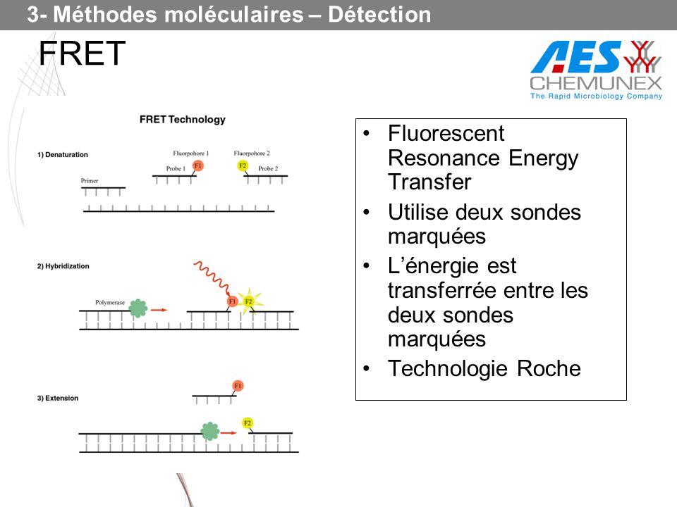 Fluorescent Resonance Energy Transfer Utilise deux sondes marquées Lénergie est transferrée entre les deux sondes marquées Technologie Roche FRET 3- M