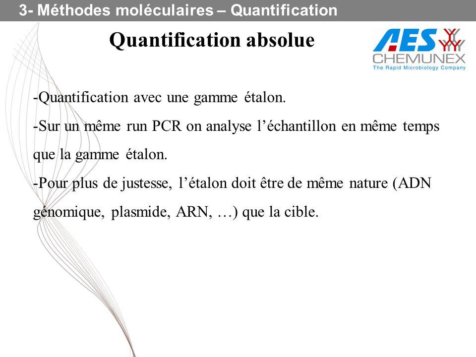 Quantification absolue -Quantification avec une gamme étalon. -Sur un même run PCR on analyse léchantillon en même temps que la gamme étalon. -Pour pl