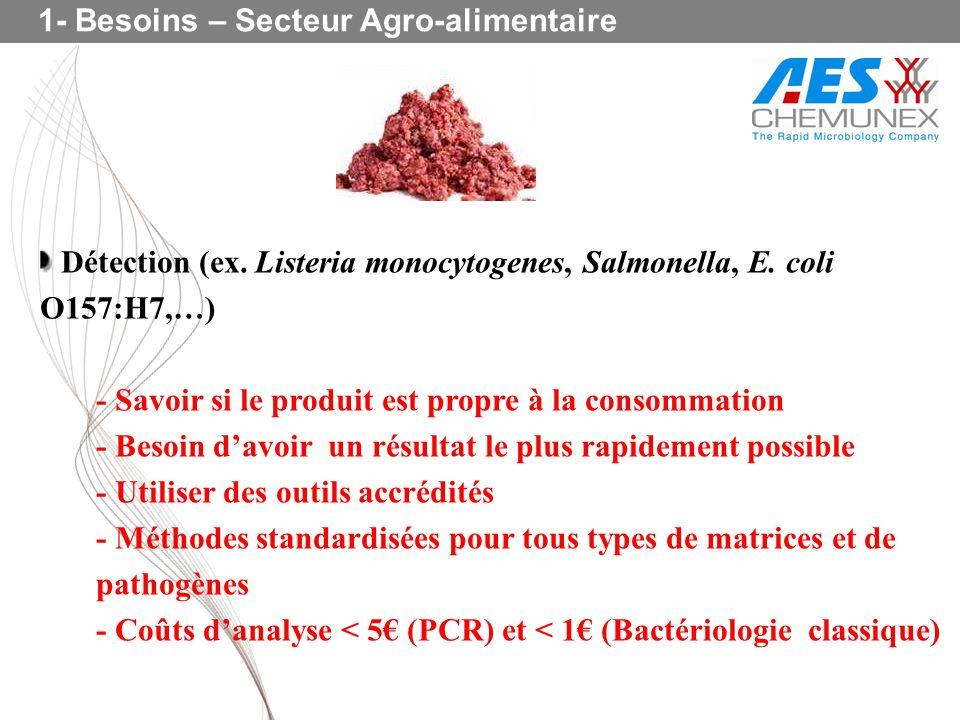 1- Besoins – Secteur Agro-alimentaire Détection (ex. Listeria monocytogenes, Salmonella, E. coli O157:H7,…) - Savoir si le produit est propre à la con