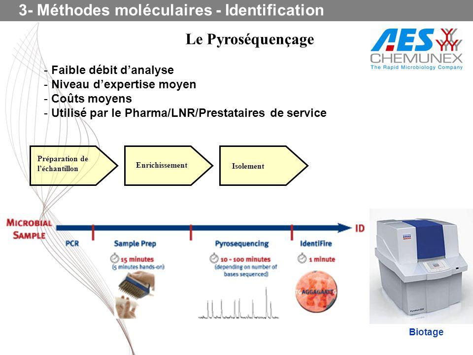 Le Pyroséquençage 3- Méthodes moléculaires - Identification Biotage Préparation de léchantillon Enrichissement Isolement - Faible débit danalyse - Niv