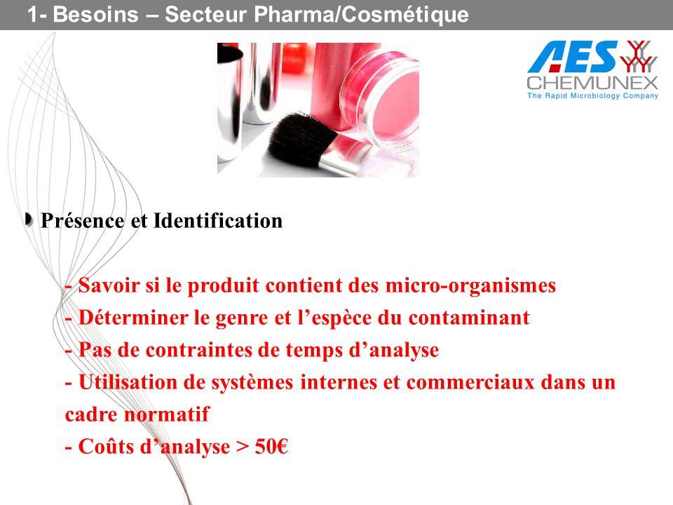 Présence et Identification - Savoir si le produit contient des micro-organismes - Déterminer le genre et lespèce du contaminant - Pas de contraintes d
