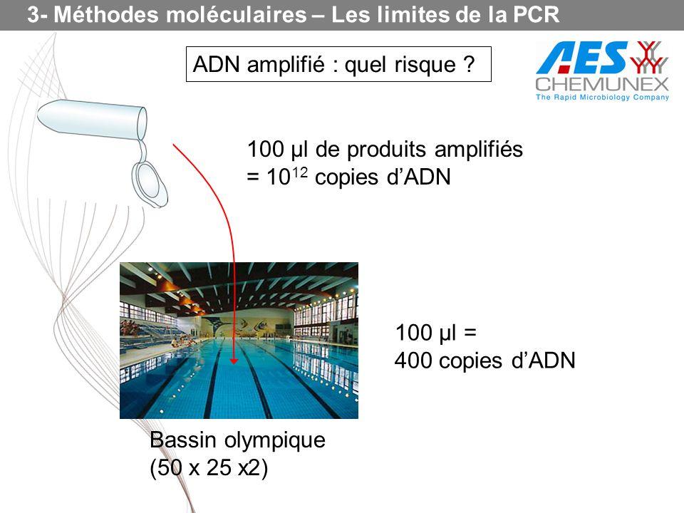 ADN amplifié : quel risque ? 100 µl de produits amplifiés = 10 12 copies dADN Bassin olympique (50 x 25 x2) 100 µl = 400 copies dADN 3- Méthodes moléc