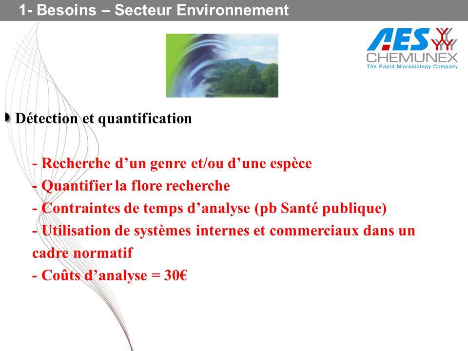 Détection et quantification - Recherche dun genre et/ou dune espèce - Quantifier la flore recherche - Contraintes de temps danalyse (pb Santé publique