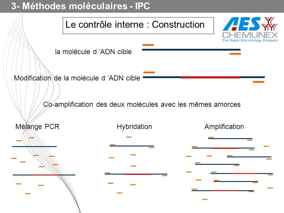 Le contrôle interne : Construction 3- Méthodes moléculaires - IPC la molécule d ADN cible Modification de la molécule d ADN cible Co-amplification des