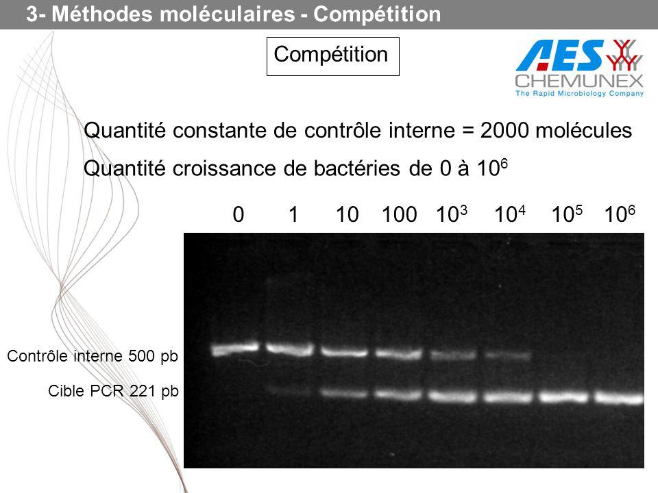 3- Méthodes moléculaires - Compétition Compétition Contrôle interne 500 pb Cible PCR 221 pb Quantité constante de contrôle interne = 2000 molécules Qu
